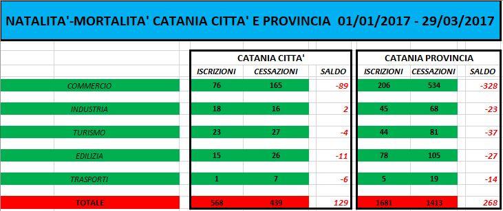 Cresce il numero di imprese a Catania, ma dati negativi nel ...